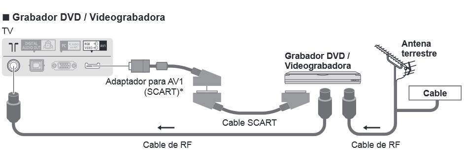 Euroconector conexión SCart Panasonic Adaptador