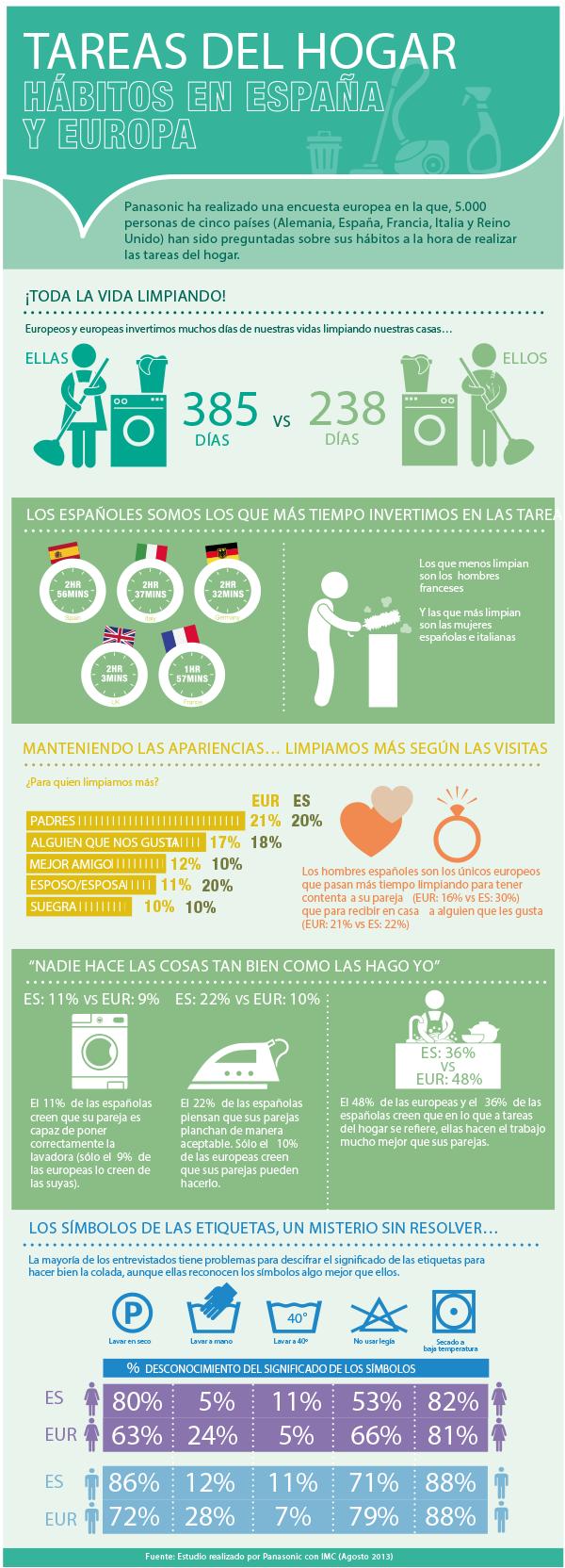 Infografía: España es el país de Europa que más tiempo emplea en la limpieza del hogar