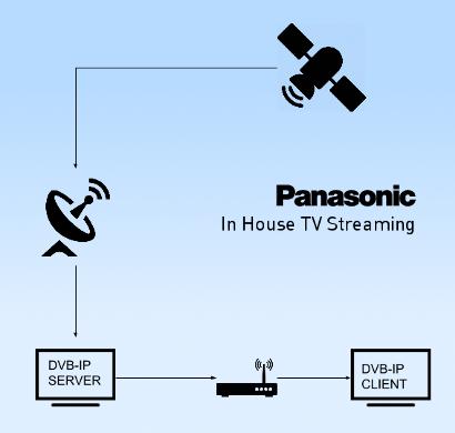 ¿Cómo ver la TV sin tener antena? In House TV Streaming (DVB-IP)